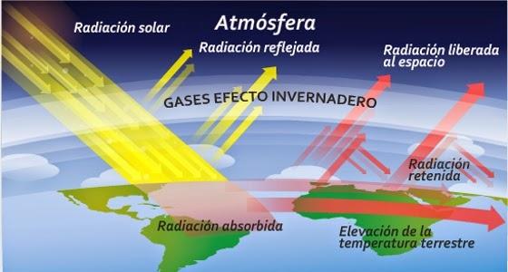 efecto-invernadero