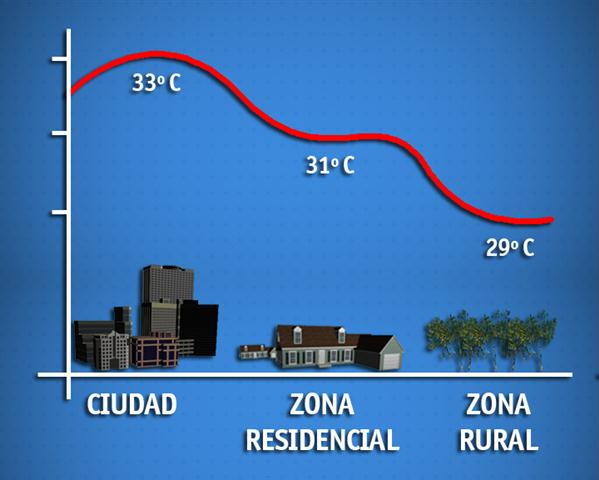 isla_calor_grafico (Small)